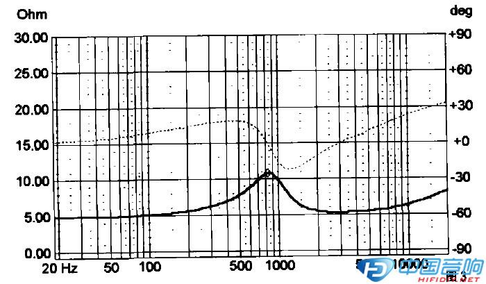 漫谈音箱设计之分频电路的滚降特性