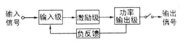 """4)负反馈网络:为了提高电路的稳定性和降低失真,OCL电路均要加入交直流负反馈,通常会同时采用局部负反馈(即本级的负反馈)和环路负反馈两种办法。各级放大器发射极所接的电阻,主要起稳定该级工作状态的作用,属于局部负反馈。环路负反馈则属于级间负反馈,可以提高整个放大器的稳定性。 环路负反馈有两种形式:一种是负反馈信号从末级(一般是输出端)取出,经反馈网络馈入差分输入放大器的一臂,称为""""大环路负反馈"""",这种负反馈使电路非常稳定,因而被大部分功放所采用;另一种是反馈信号从推动级(不是取自"""