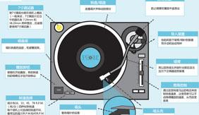图解:黑胶唱机入门指南