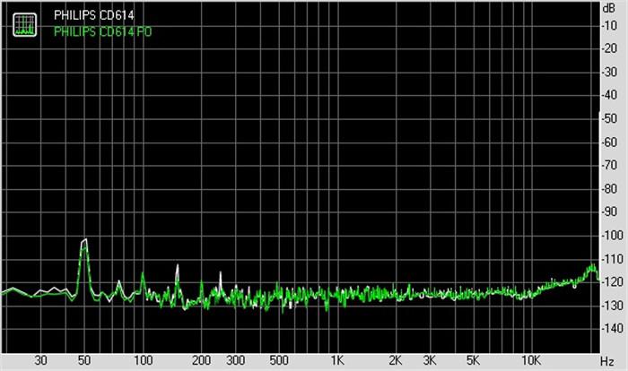 CD614 噪声分布