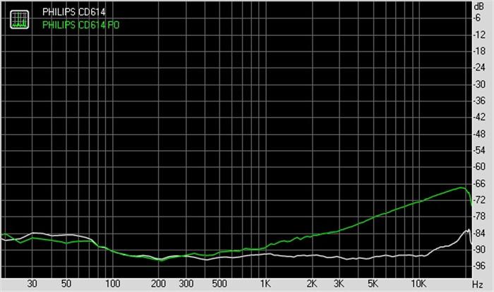 CD614立体声分离度