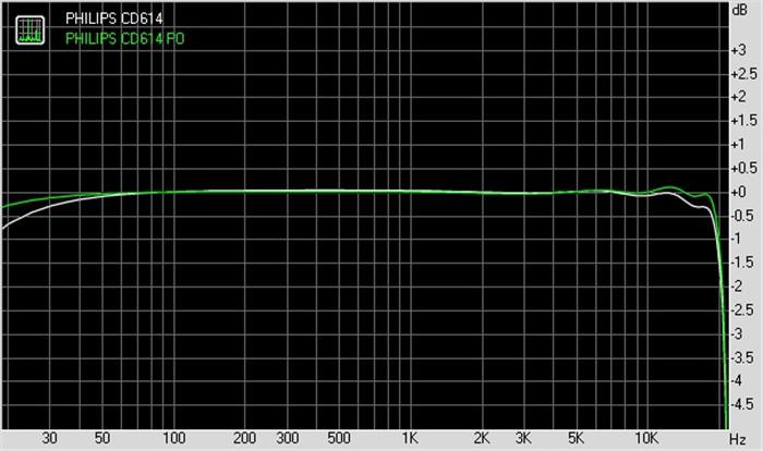CD614 频响曲线