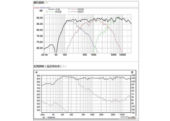 模拟频响、实测频响