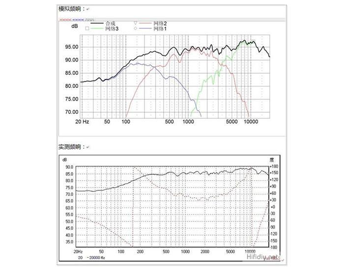 模拟频响及实测频响