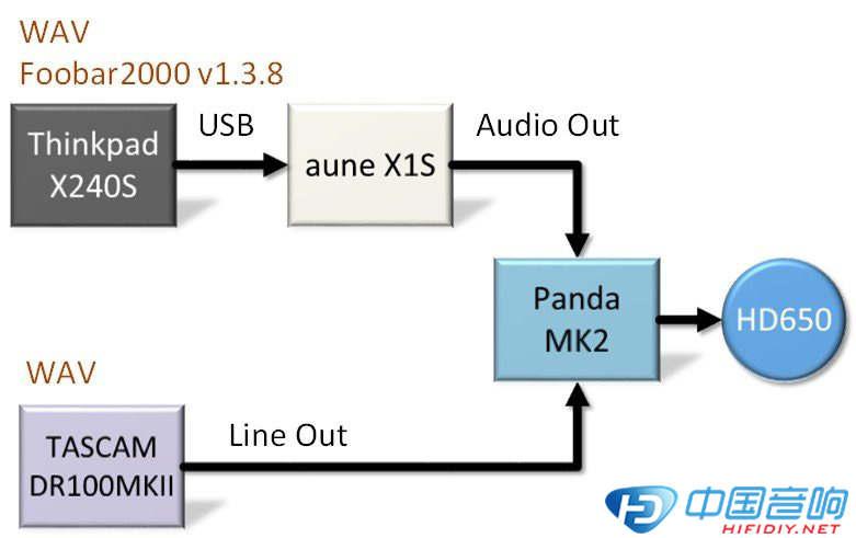 Aune X1S試聽活動體驗