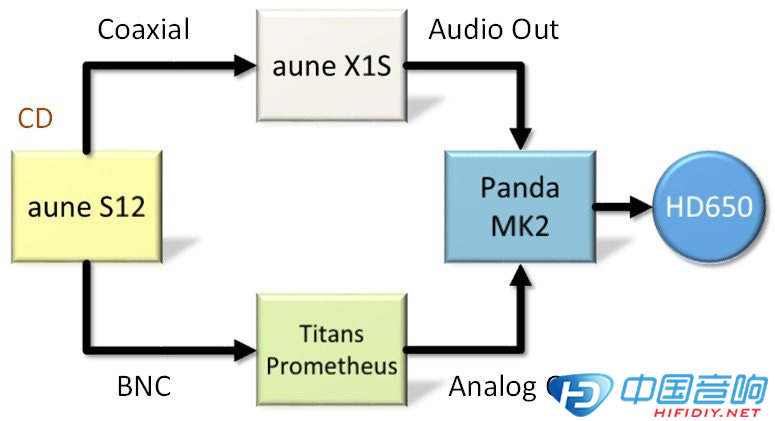 Aune X1S试听活动体验