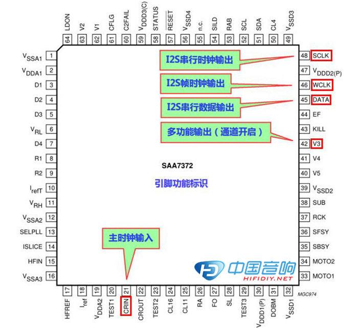 根据论坛朋友提供的电路图相关资料及指导,确定了机芯伺服板与