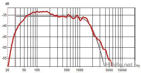 模拟频响曲线
