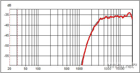 分频模拟曲线