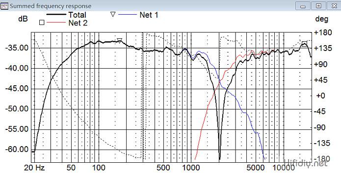 反相频响曲线