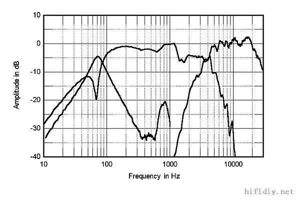 """""""贵族ProAc 1S和贵族ProAc 1SC的实测资料和仿制剖析"""""""