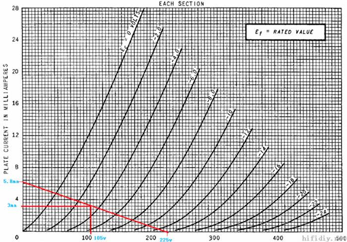 6SN7曲线