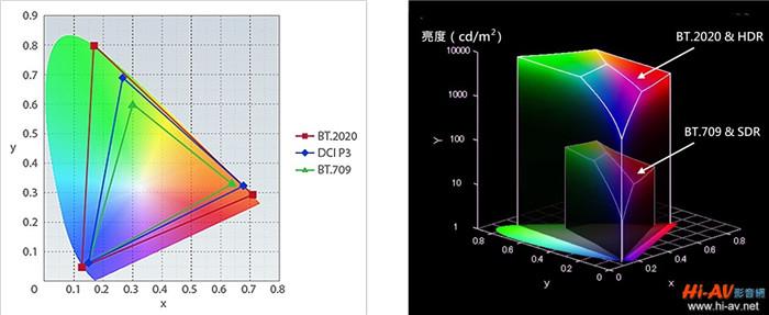 sony VPL-VW1000ES真实4K投影机