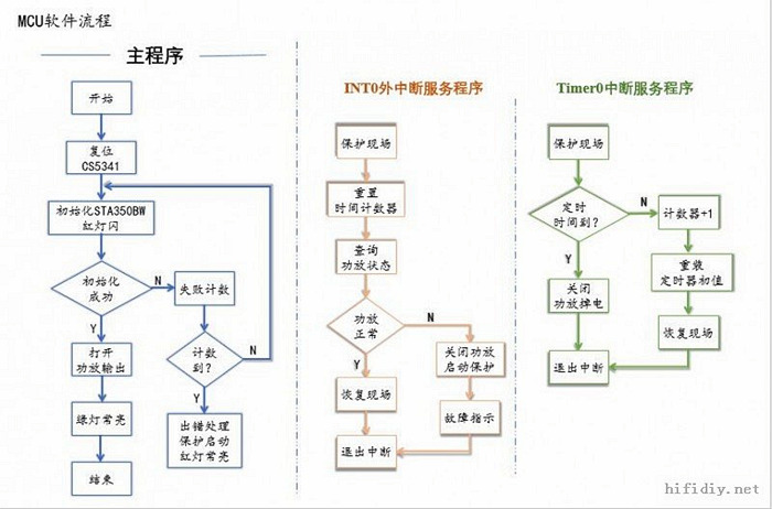 功放电路流程图