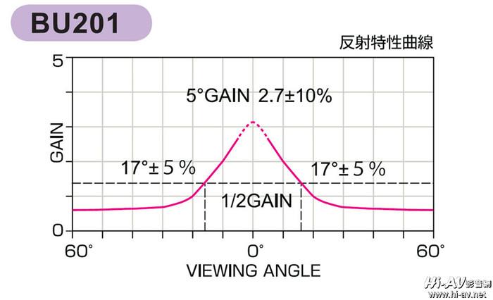 OS BU-201反射特性曲線