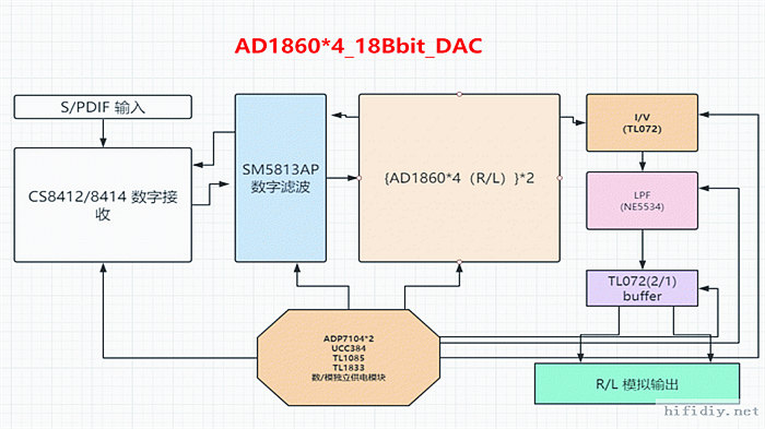 AD1860解码设计制作
