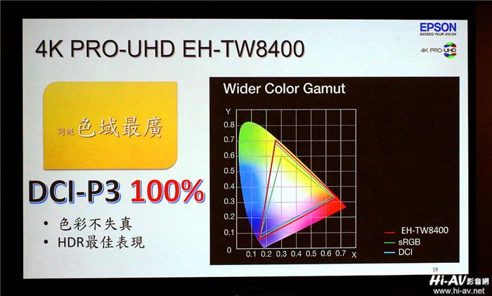 Epson EH-TW8400投影机