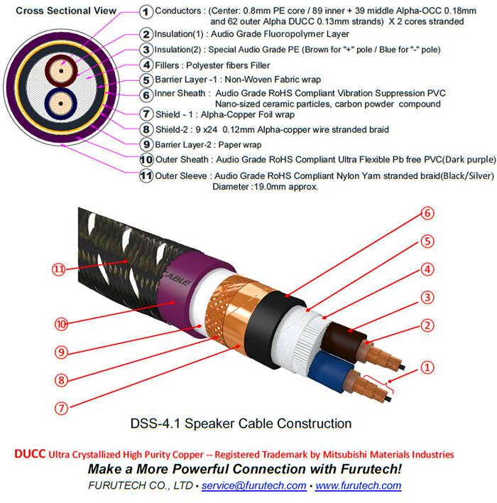 日本Furutech DSS-4.1喇叭线