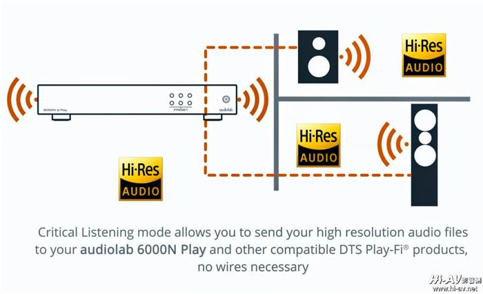 Audiolab 6000N Play榮獲What Hi-Fi雜志2019年最佳入門串流播放機大獎