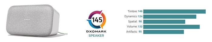 DXOMARK在消費性產品測試中增加了音箱評鑒