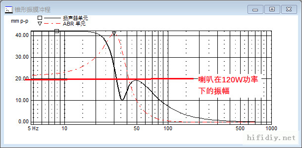 辐射盆低音炮的一些调试要点